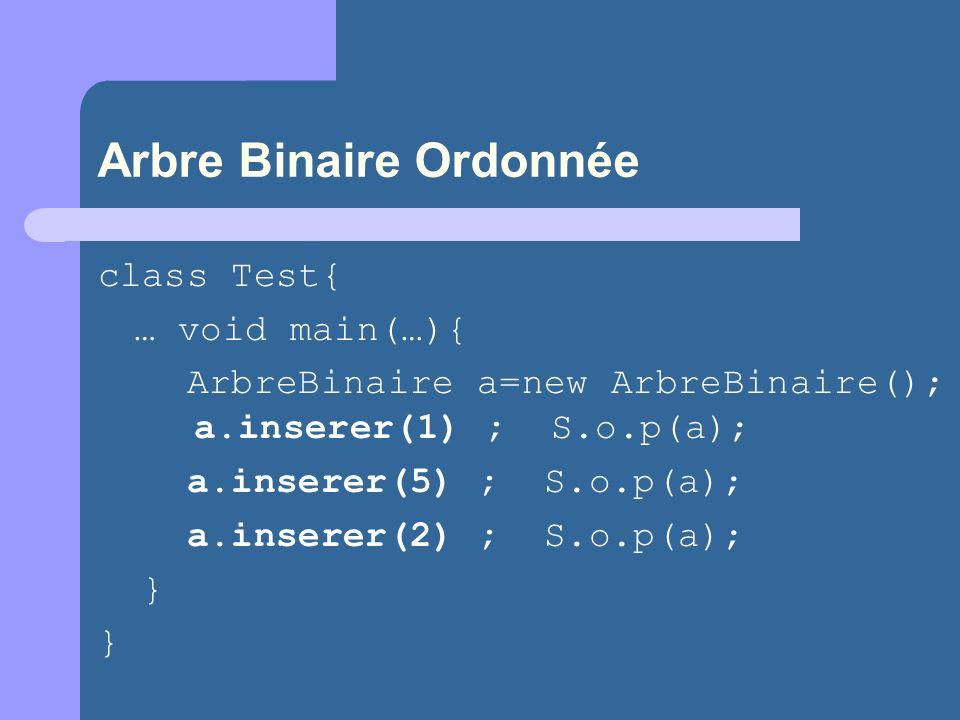 Arbre Binaire Ordonnée class Test{ … void main(…){ ArbreBinaire a=new ArbreBinaire(); a.inserer(1) ; S.o.p(a); a.inserer(5) ; S.o.p(a); a.inserer(2) ; S.o.p(a); } }