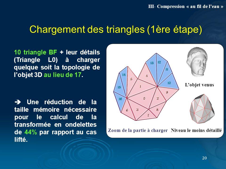 20 Chargement des triangles (1ère étape) Une réduction de la taille mémoire nécessaire pour le calcul de la transformée en ondelettes de 44% par rappo