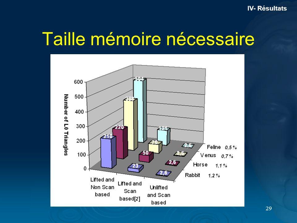 29 Taille mémoire nécessaire IV- Résultats