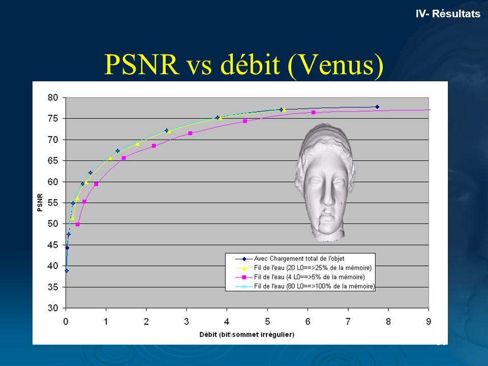 30 PSNR vs débit (Venus) IV- Résultats