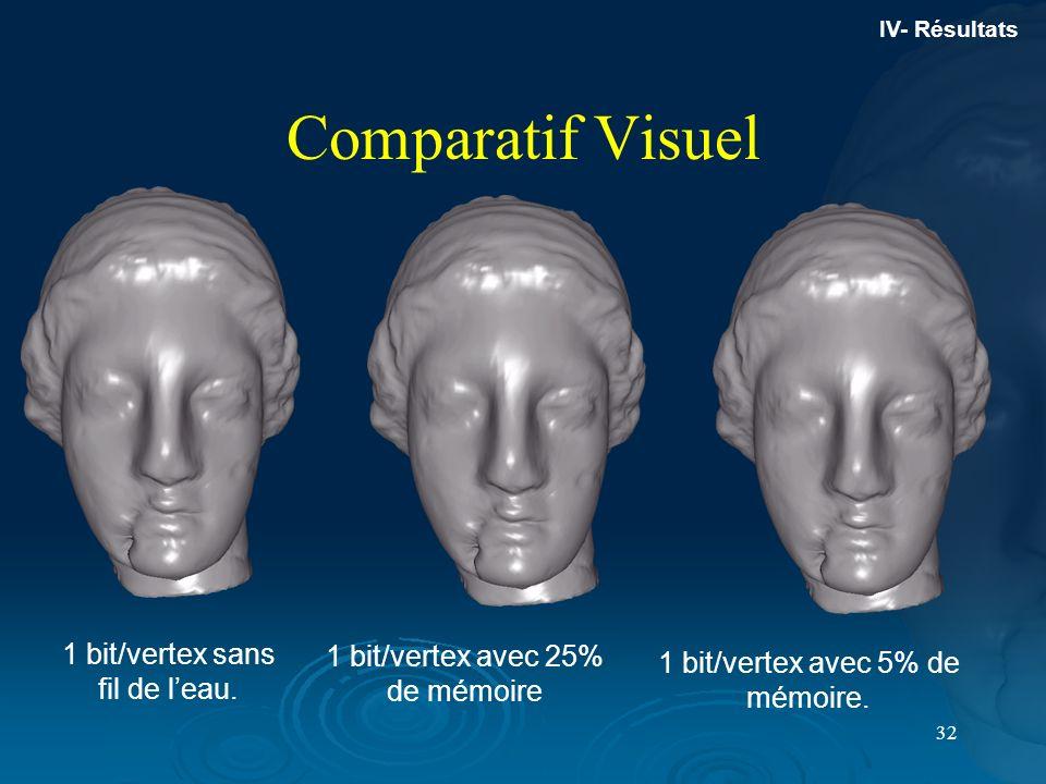 32 Comparatif Visuel 1 bit/vertex avec 25% de mémoire 1 bit/vertex avec 5% de mémoire. 1 bit/vertex sans fil de leau. IV- Résultats