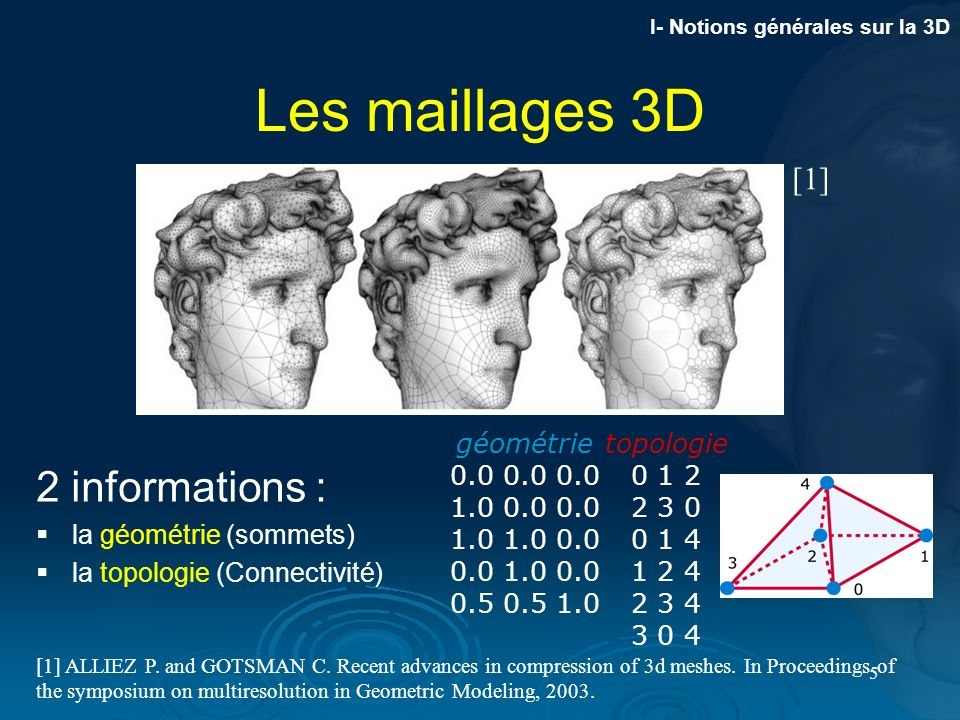36 Article Accepté Conférence internationale IEEE ISIVC 2006 ( 13-14-15 Septembre) –Low memory cost scan-based wavelet transform for 3D multiresolution meshes using the unlifted Butterfly filter –A.