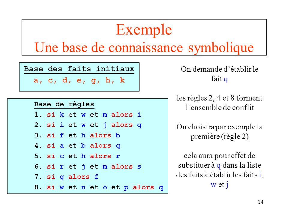 14 Exemple Une base de connaissance symbolique Base des faits initiaux a, c, d, e, g, h, k Base de règles 1. si k et w et m alors i 2. si i et w et j