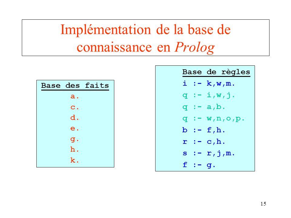 15 Implémentation de la base de connaissance en Prolog Base des faits a. c. d. e. g. h. k. Base de règles i :- k,w,m. q :- i,w,j. q :- a,b. q :- w,n,o
