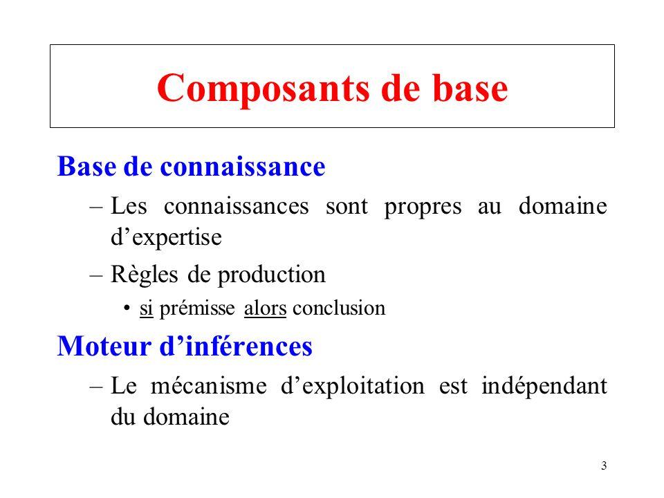 3 Composants de base Base de connaissance –Les connaissances sont propres au domaine dexpertise –Règles de production si prémisse alors conclusion Moteur dinférences –Le mécanisme dexploitation est indépendant du domaine