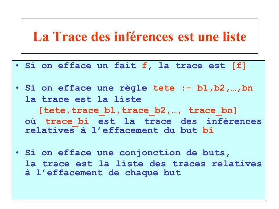 32 La Trace des inférences est une liste Si on efface un fait f, la trace est [f] Si on efface une règle tete :- b1,b2,…,bn la trace est la liste [tete,trace_b1,trace_b2,…, trace_bn] où trace_bi est la trace des inférences relatives à leffacement du but bi Si on efface une conjonction de buts, la trace est la liste des traces relatives à leffacement de chaque but