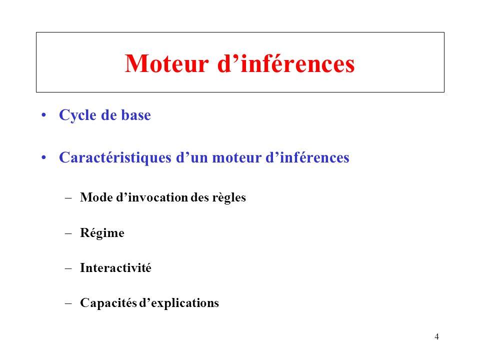 4 Moteur dinférences Cycle de base Caractéristiques dun moteur dinférences –Mode dinvocation des règles –Régime –Interactivité –Capacités dexplication