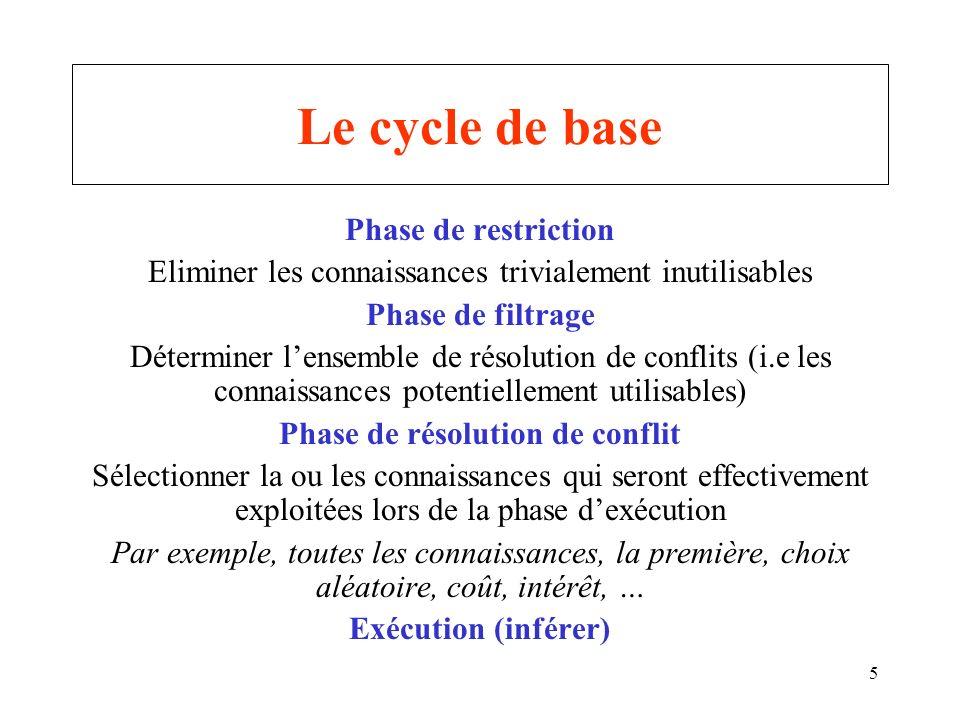 5 Le cycle de base Phase de restriction Eliminer les connaissances trivialement inutilisables Phase de filtrage Déterminer lensemble de résolution de