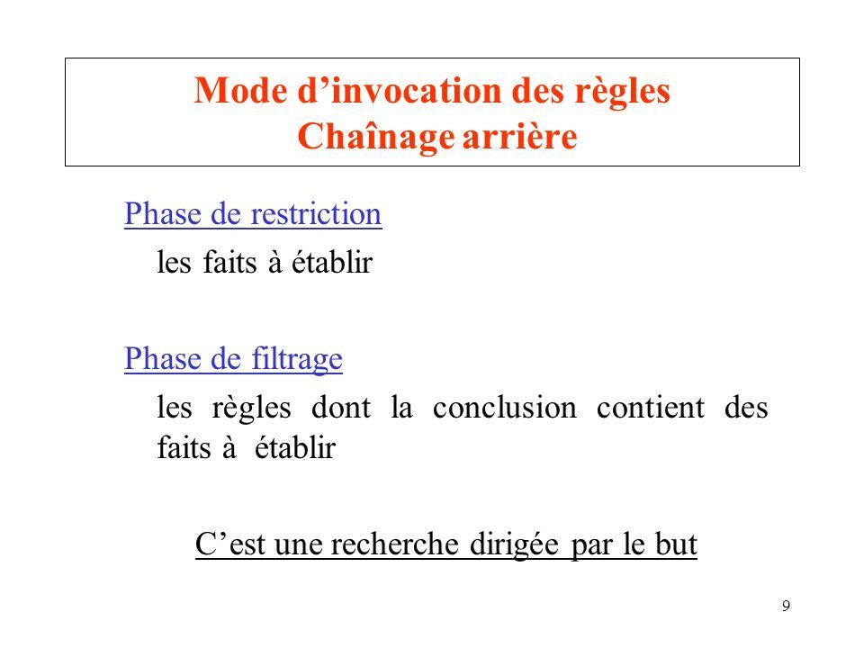9 Mode dinvocation des règles Chaînage arrière Phase de restriction les faits à établir Phase de filtrage les règles dont la conclusion contient des faits à établir Cest une recherche dirigée par le but