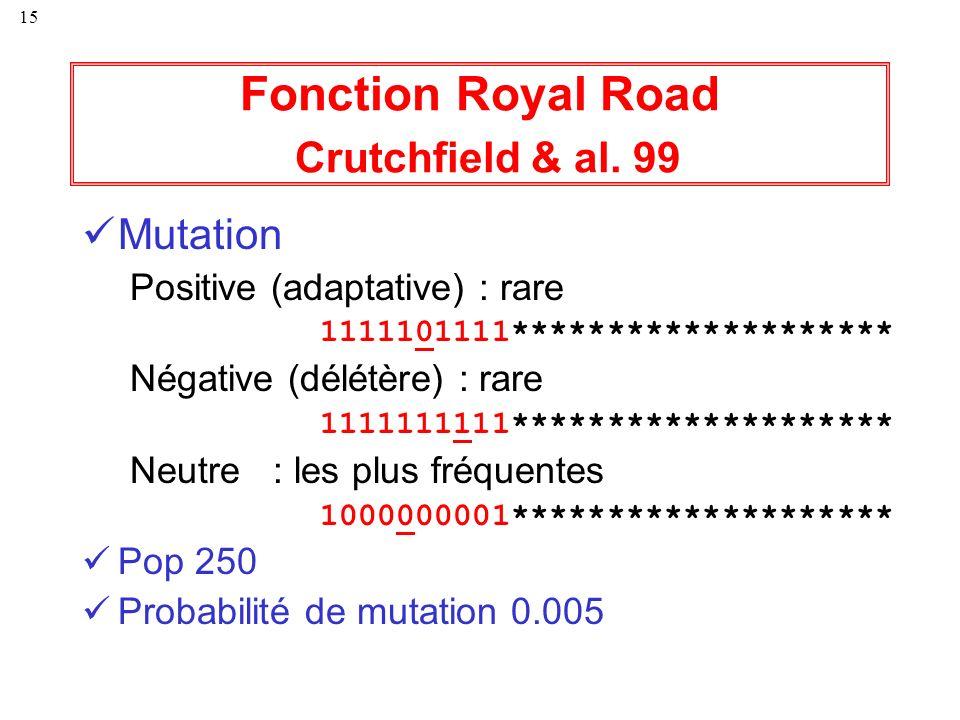 15 Fonction Royal Road Crutchfield & al. 99 Mutation Positive (adaptative) : rare 1111101111******************** Négative (délétère) : rare 1111111111