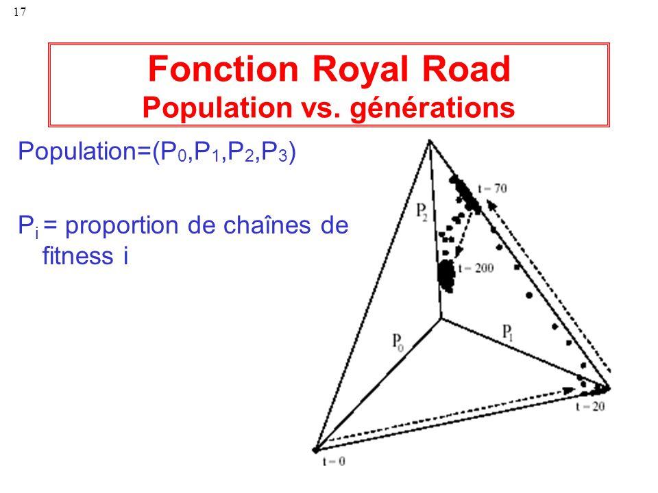 17 Fonction Royal Road Population vs. générations Population=(P 0,P 1,P 2,P 3 ) P i = proportion de chaînes de fitness i
