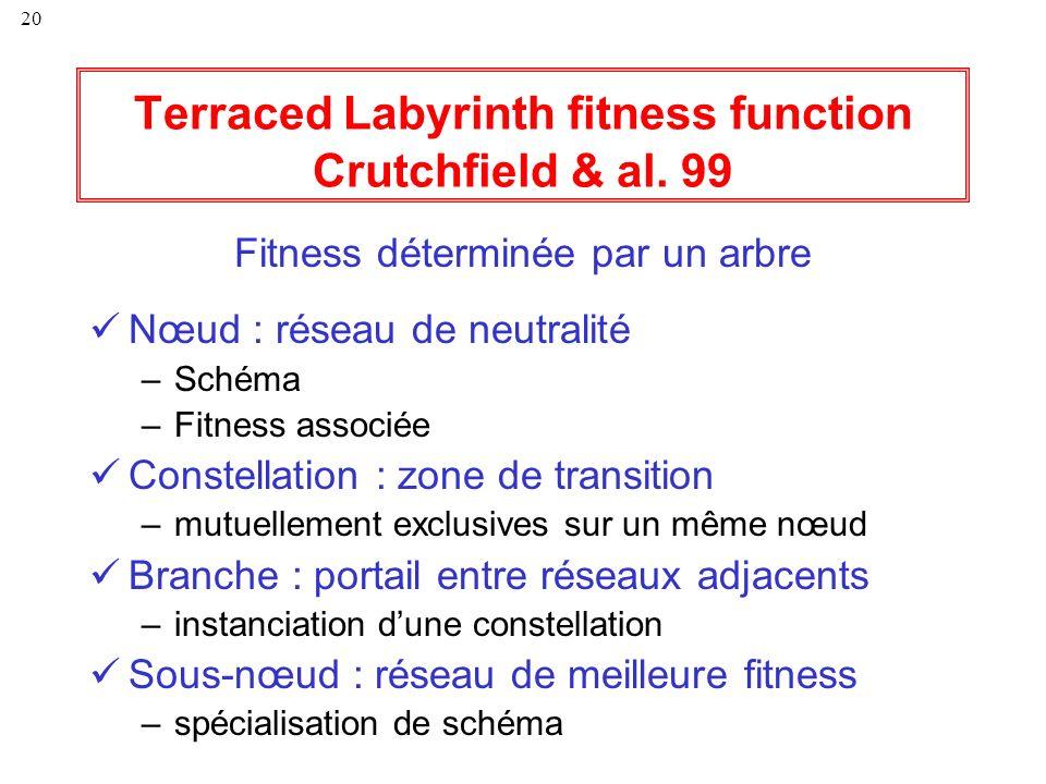 20 Terraced Labyrinth fitness function Crutchfield & al. 99 Fitness déterminée par un arbre Nœud : réseau de neutralité –Schéma –Fitness associée Cons