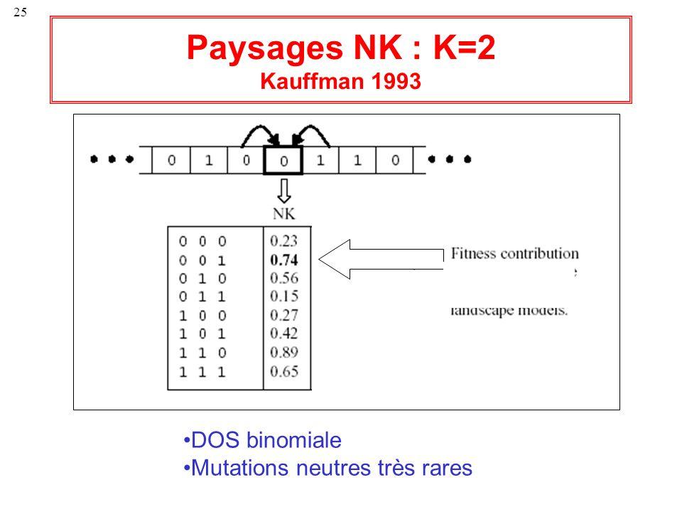 25 DOS binomiale Mutations neutres très rares Paysages NK : K=2 Kauffman 1993