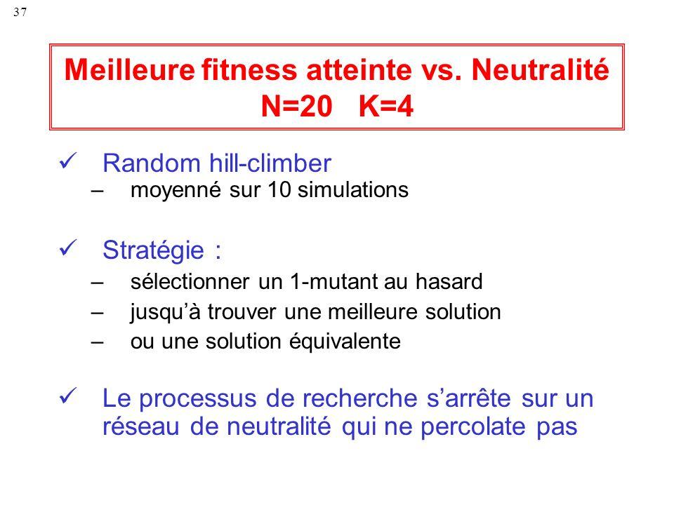 37 Meilleure fitness atteinte vs. Neutralité N=20 K=4 Random hill-climber –moyenné sur 10 simulations Stratégie : –sélectionner un 1-mutant au hasard