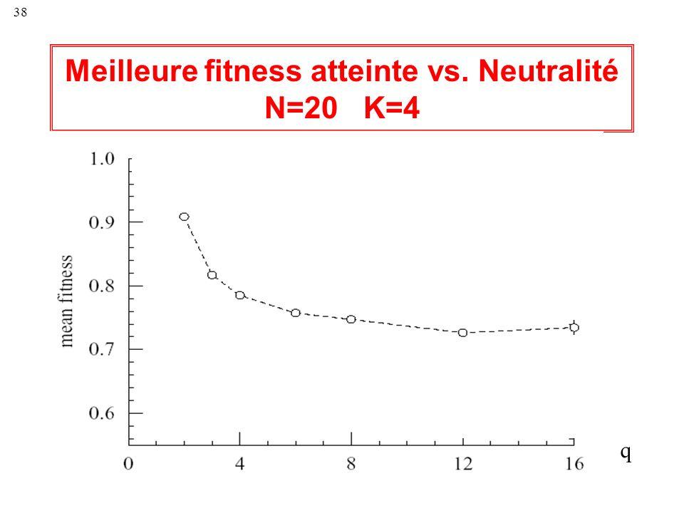 38 Meilleure fitness atteinte vs. Neutralité N=20 K=4 q