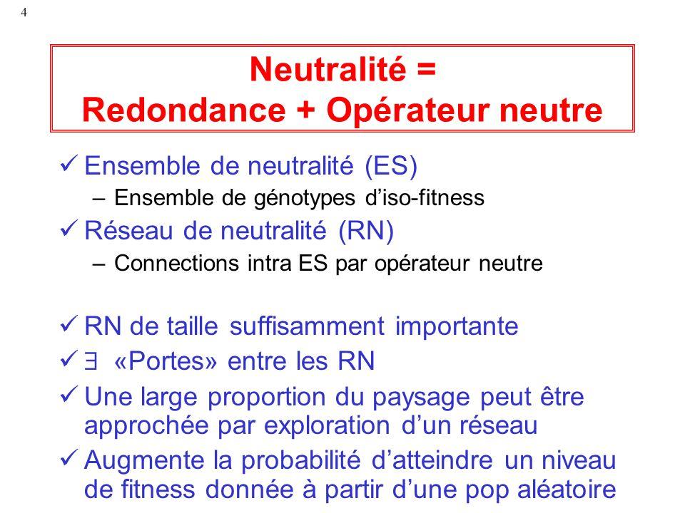 4 Neutralité = Redondance + Opérateur neutre Ensemble de neutralité (ES) –Ensemble de génotypes diso-fitness Réseau de neutralité (RN) –Connections in