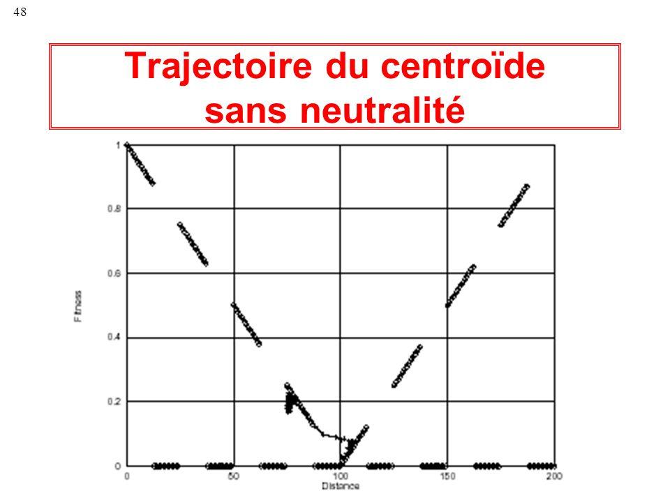 48 Trajectoire du centroïde sans neutralité