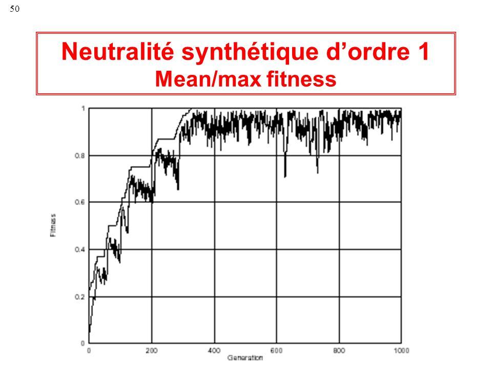 50 Neutralité synthétique dordre 1 Mean/max fitness