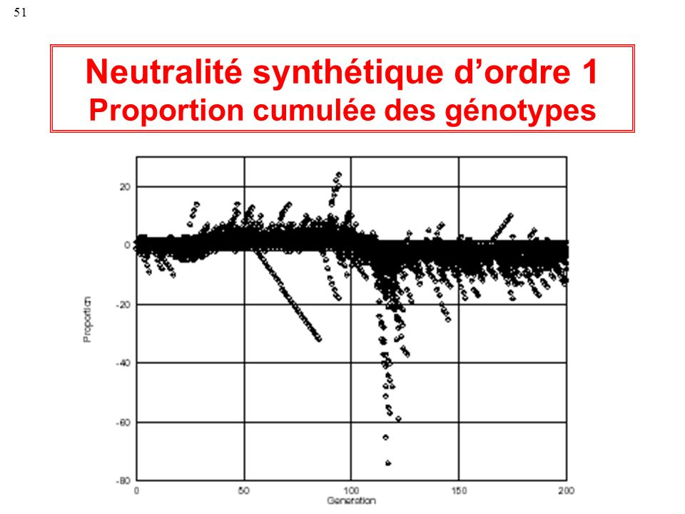 51 Neutralité synthétique dordre 1 Proportion cumulée des génotypes