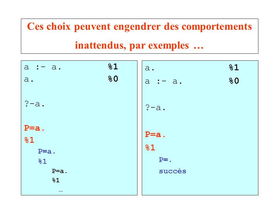 Ces choix peuvent engendrer des comportements inattendus, par exemples … a :- a.%1 a.%0 ?-a. P=a. %1 P=a. %1 P=a. %1 … a.%1 a :- a.%0 ?-a. P=a. %1 P=.