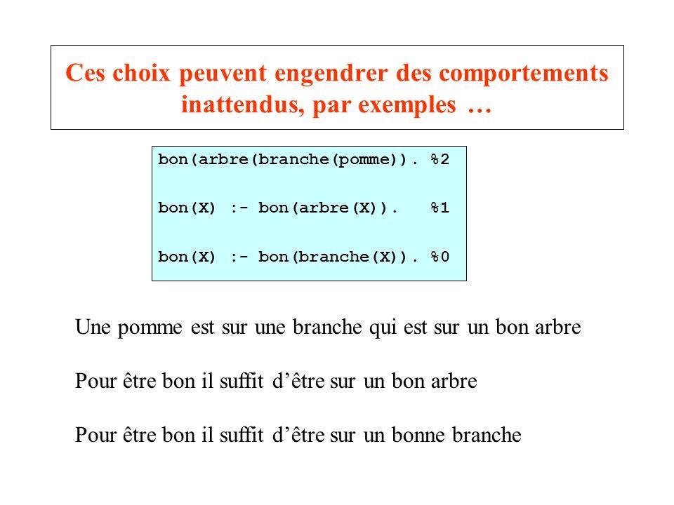 Ces choix peuvent engendrer des comportements inattendus, par exemples … bon(arbre(branche(pomme)). %2 bon(X) :- bon(arbre(X)). %1 bon(X) :- bon(branc
