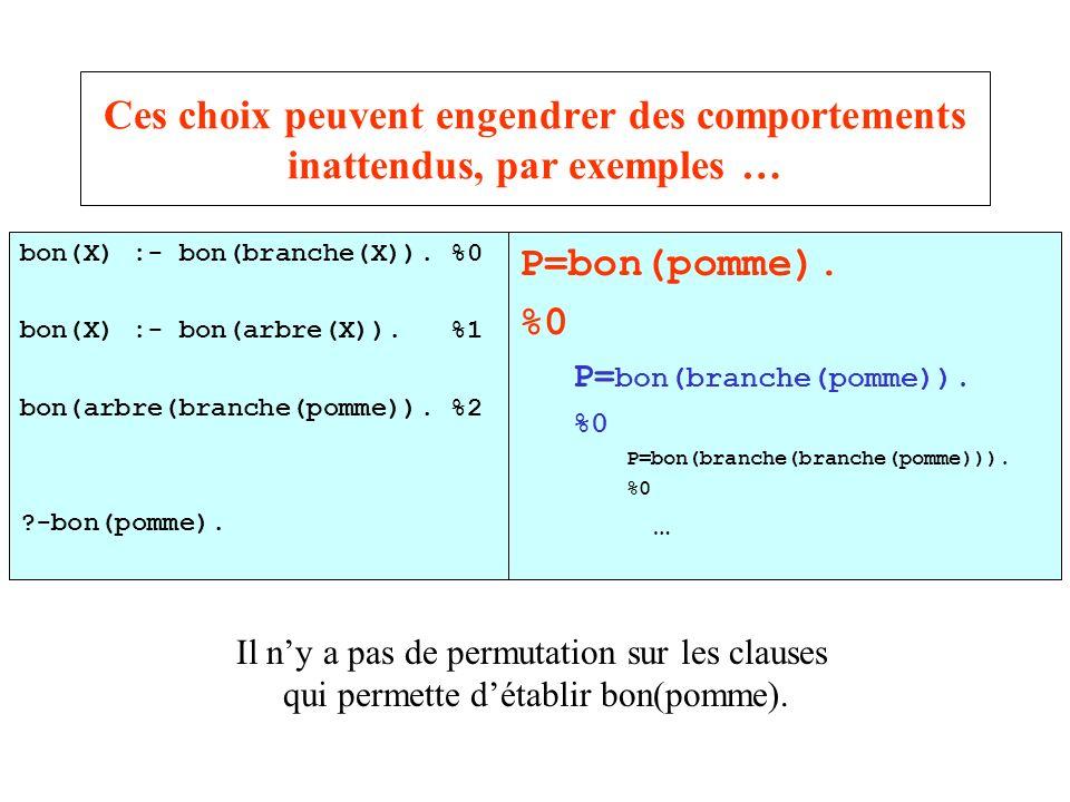 Ces choix peuvent engendrer des comportements inattendus, par exemples … bon(X) :- bon(branche(X)). %0 bon(X) :- bon(arbre(X)). %1 bon(arbre(branche(p