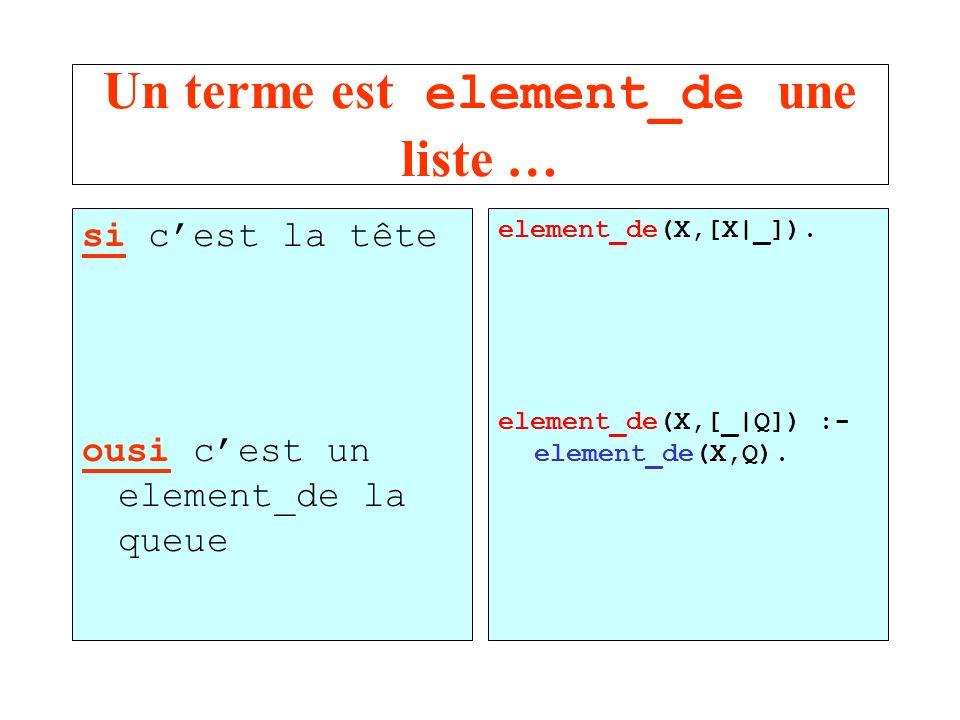 Un terme est element_de une liste … si cest la tête ousi cest un element_de la queue element_de(X,[X|_]). element_de(X,[_|Q]) :- element_de(X,Q).