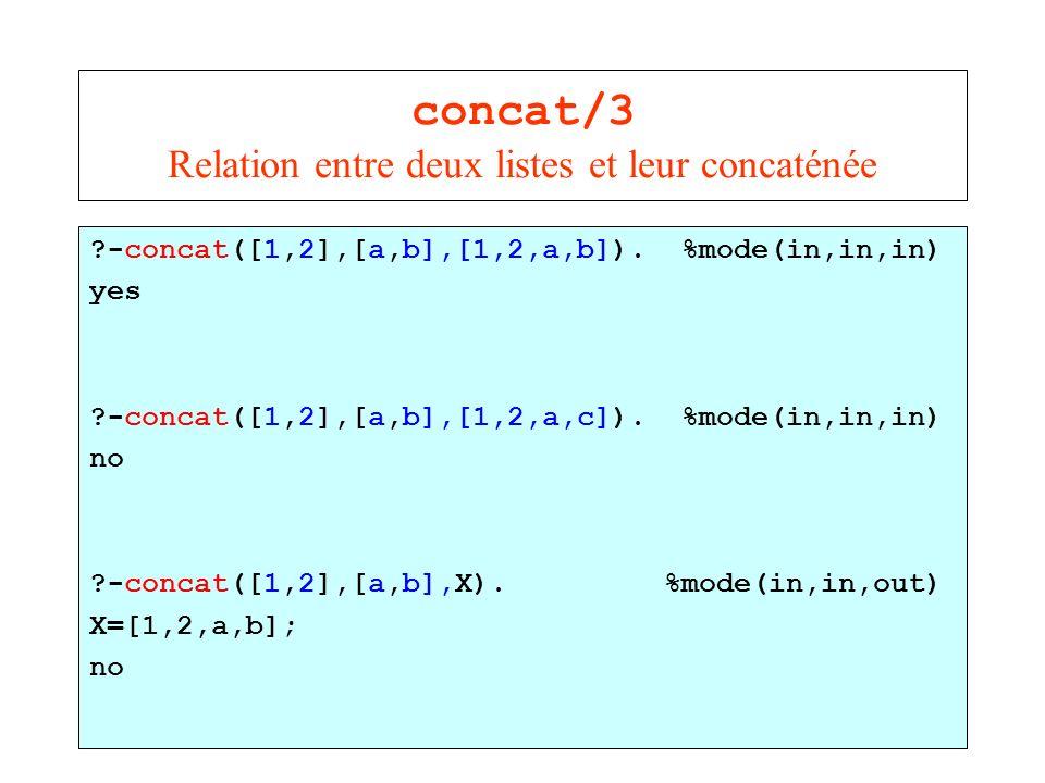concat/3 Relation entre deux listes et leur concaténée ?-concat([1,2],[a,b],[1,2,a,b]). %mode(in,in,in) yes ?-concat([1,2],[a,b],[1,2,a,c]). %mode(in,