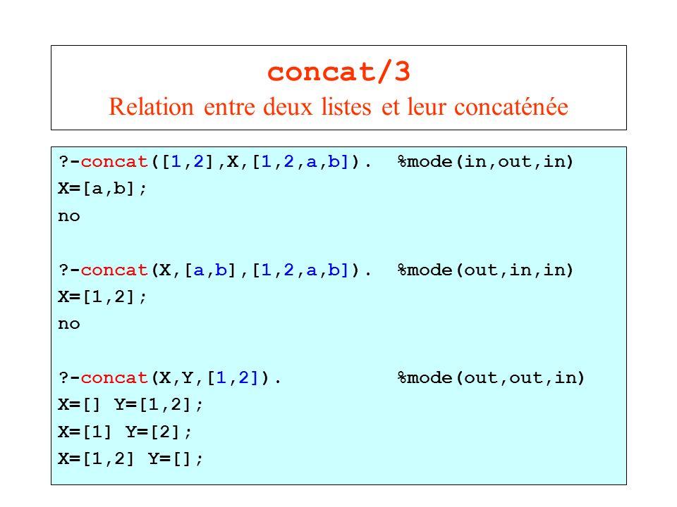concat/3 Relation entre deux listes et leur concaténée ?-concat([1,2],X,[1,2,a,b]). %mode(in,out,in) X=[a,b]; no ?-concat(X,[a,b],[1,2,a,b]). %mode(ou