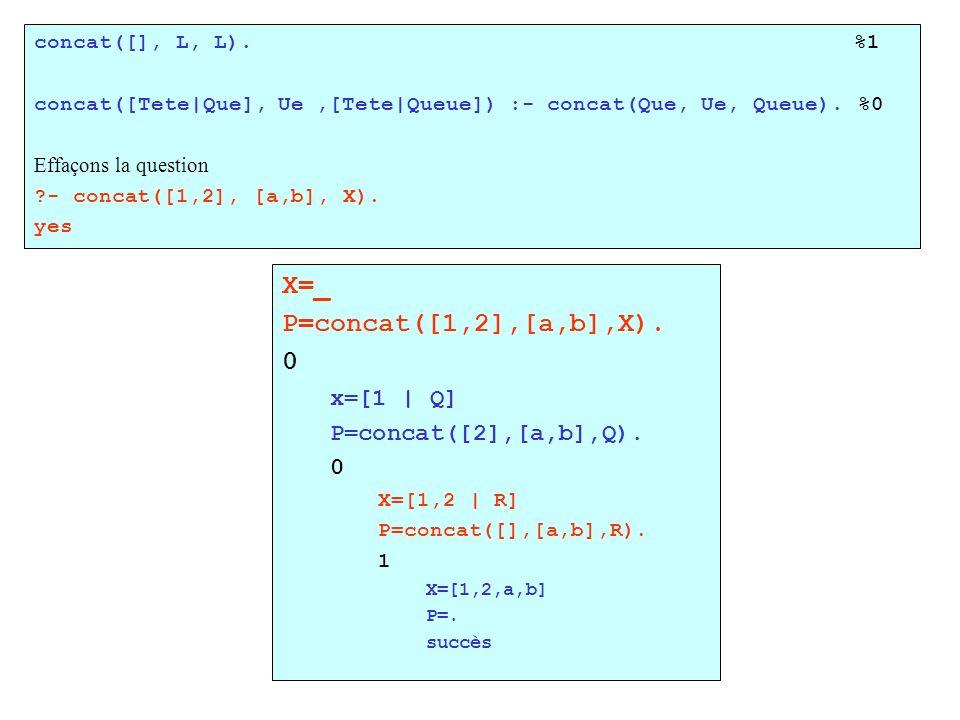 concat([], L, L). %1 concat([Tete|Que], Ue,[Tete|Queue]) :- concat(Que, Ue, Queue). %0 Effaçons la question ?- concat([1,2], [a,b], X). yes X=_ P=conc