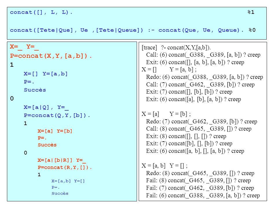 concat([], L, L). %1 concat([Tete|Que], Ue,[Tete|Queue]) :- concat(Que, Ue, Queue). %0 X=_ Y=_ P=concat(X,Y,[a,b]). 1 X=[] Y=[a,b] P=. Succès 0 X=[a|Q