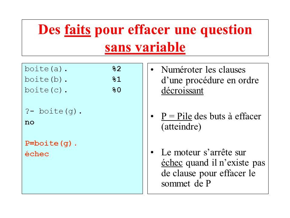 Des faits pour effacer une question sans variable boite(a).%2 boite(b).%1 boite(c).%0 ?- boite(g). no P=boite(g). échec Numéroter les clauses dune pro