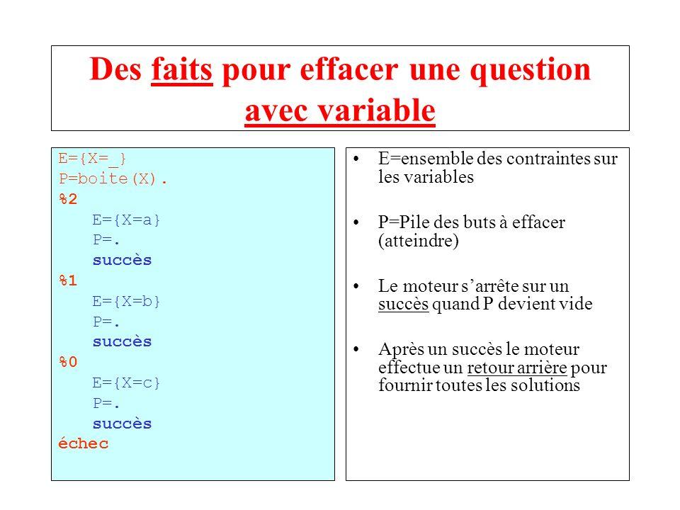 Des faits pour effacer une question avec variable E={X=_} P=boite(X). %2 E={X=a} P=. succès %1 E={X=b} P=. succès %0 E={X=c} P=. succès échec E=ensemb