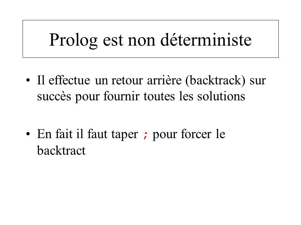 Prolog est non déterministe Il effectue un retour arrière (backtrack) sur succès pour fournir toutes les solutions En fait il faut taper ; pour forcer