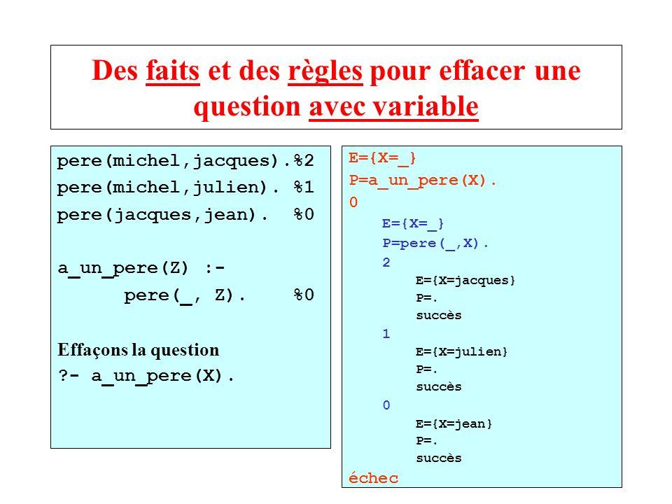 Des faits et des règles pour effacer une question avec variable pere(michel,jacques).%2 pere(michel,julien). %1 pere(jacques,jean). %0 a_un_pere(Z) :-