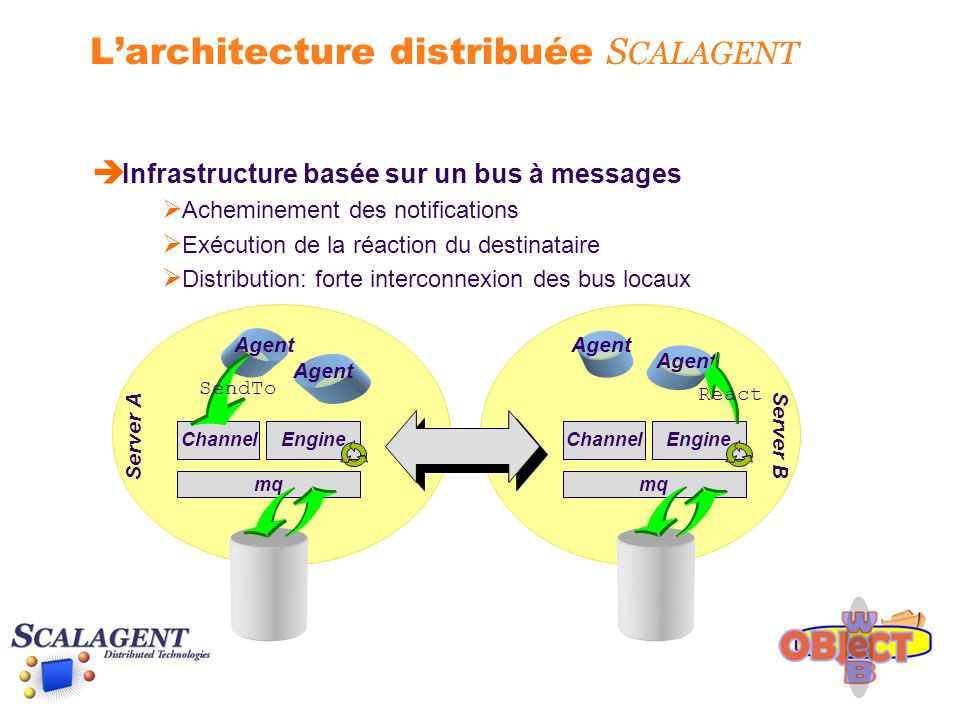 Larchitecture distribuée S CALAGENT ChannelEngine mq ChannelEngine mq Agent SendTo React Server A Server B è Infrastructure basée sur un bus à messages Acheminement des notifications Exécution de la réaction du destinataire Distribution: forte interconnexion des bus locaux
