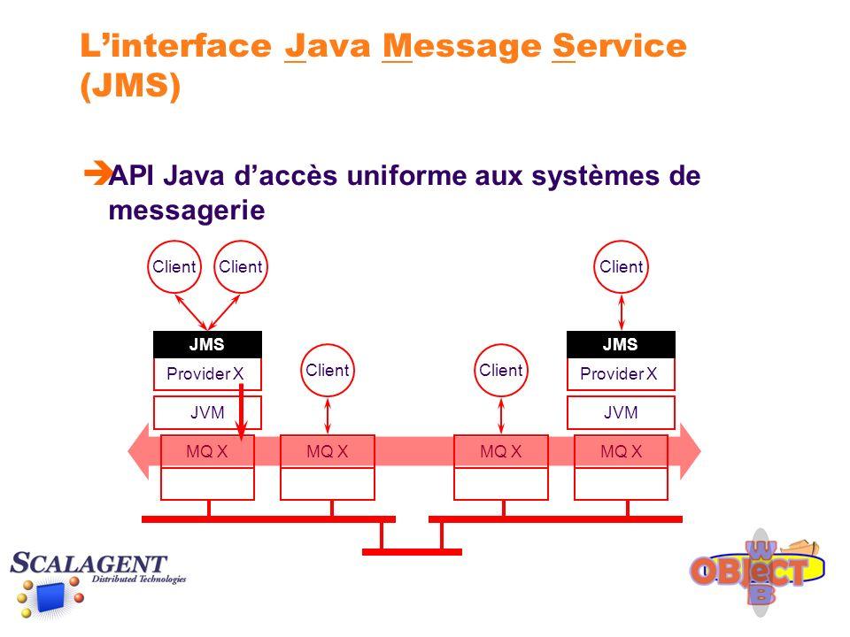 Le mode Point-à-Point (PTP) EmetteurDestinataire QueueConnectionFactory connectionFactory = (QueueConnectionFactory) messaging.lookup( … ); Queue queue = (Queue) messaging.lookup( … ); QueueConnection connection = connectionFactory.createQueueConnection(); QueueSession session = connection.createQueueSession(…); QueueSender sender = session.createSender(queue); String selector = new String( (name = Bull ) or (name = IBM )) ); QueueReceiver receiver = session.createReceiver(queue, selector); Queue QueueConnectionFactory QueueSession QueueConnection QueueSession QueueConnection + QueueSender + QueueReceiver TextMessage msg = session.createTextMessage(); msg.setText( … ); sender.send(msg); TextMessage msg = (TextMessage) receiver.receive(); send receive