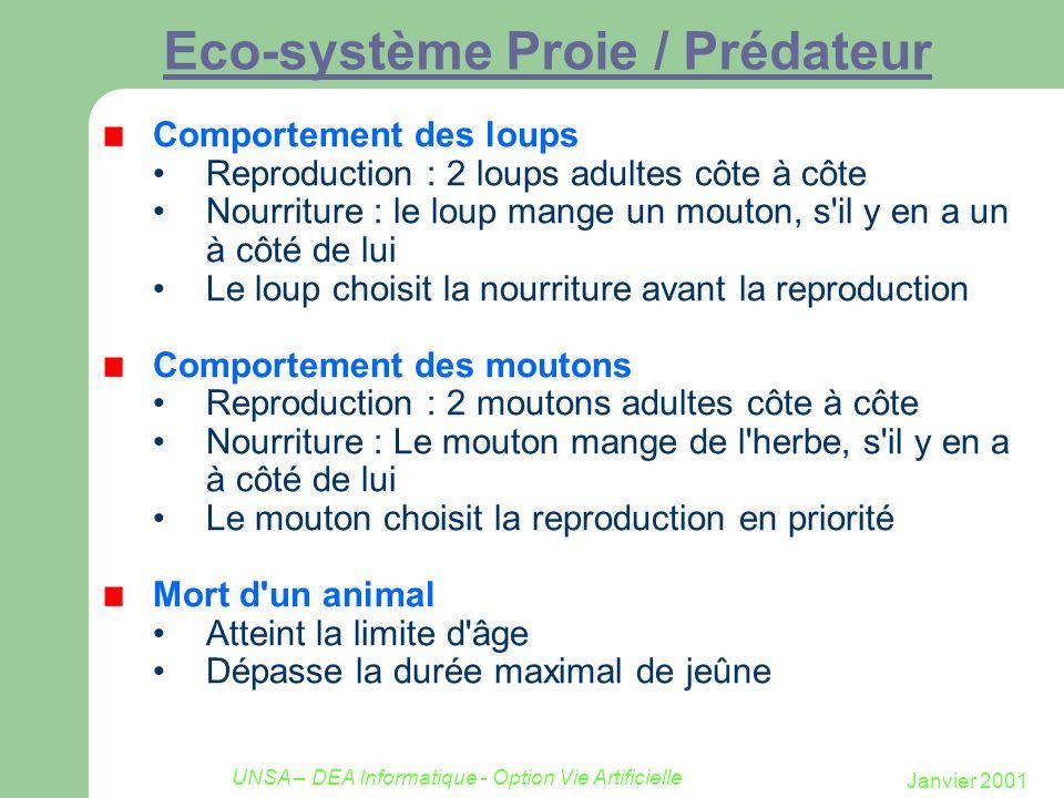 Janvier 2001 UNSA – DEA Informatique - Option Vie Artificielle Eco-système Proie / Prédateur Comportement des loups Reproduction : 2 loups adultes côt