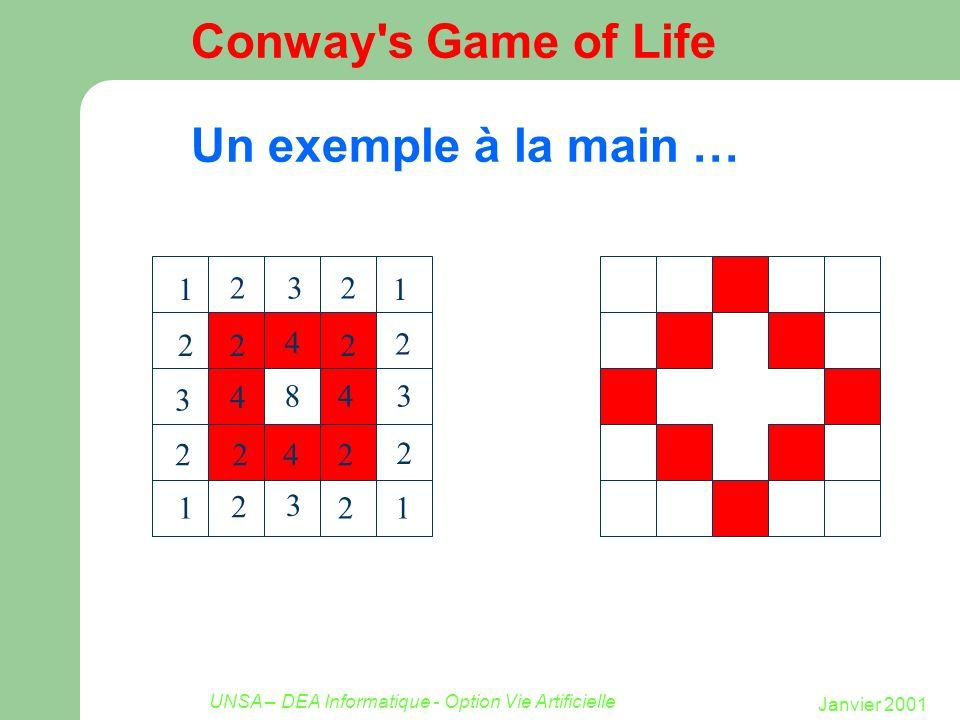 Janvier 2001 UNSA – DEA Informatique - Option Vie Artificielle Conway s Game of Life Un exemple à la main … 2 2 2 2 2 2 221 1 1 1 4 3 3 3 3 2 2 2 2 2 22 2