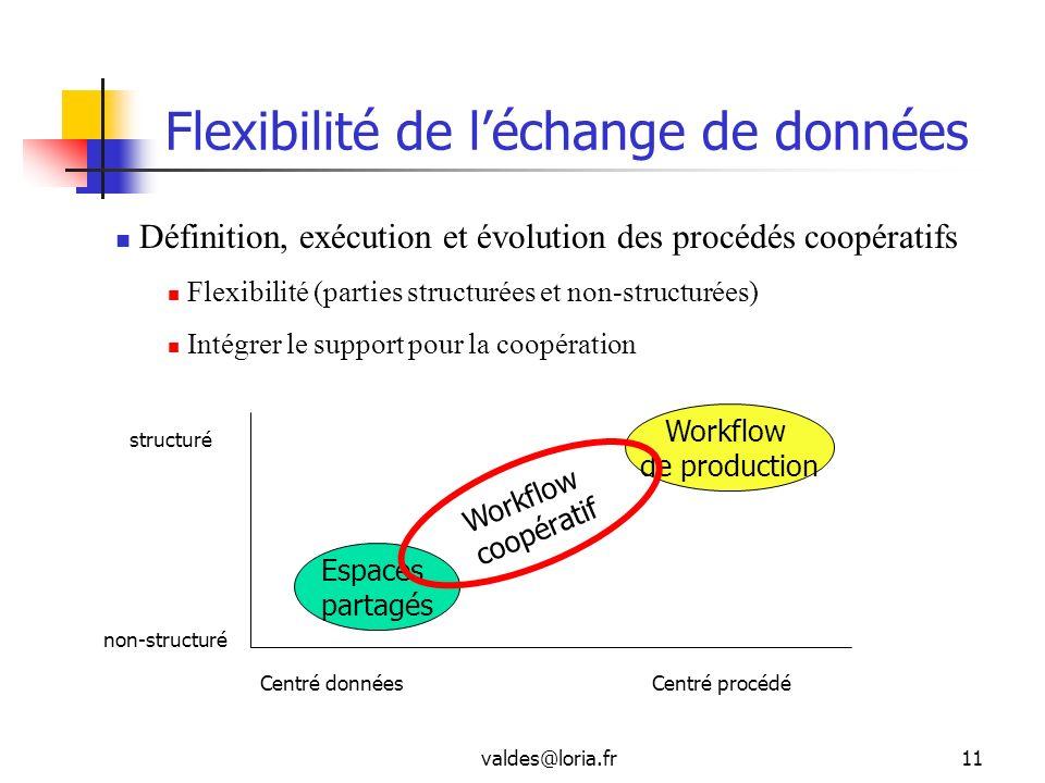 valdes@loria.fr11 Flexibilité de léchange de données non-structuré structuré Centré donnéesCentré procédé Espaces partagés Workflow de production Work