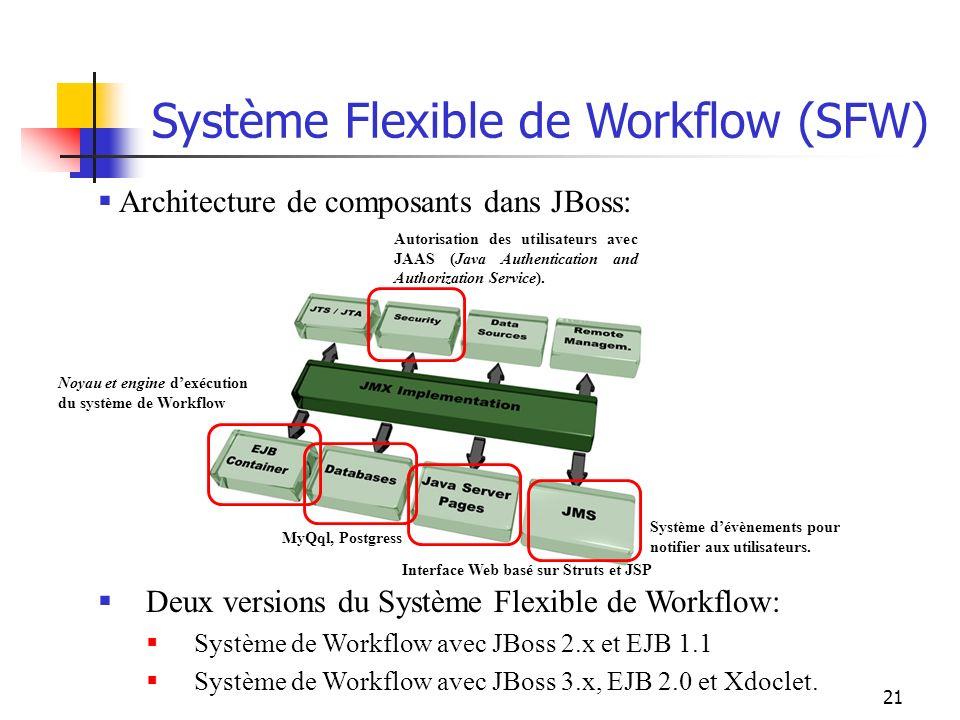 21 Système Flexible de Workflow (SFW) Noyau et engine dexécution du système de Workflow Système dévènements pour notifier aux utilisateurs. MyQql, Pos