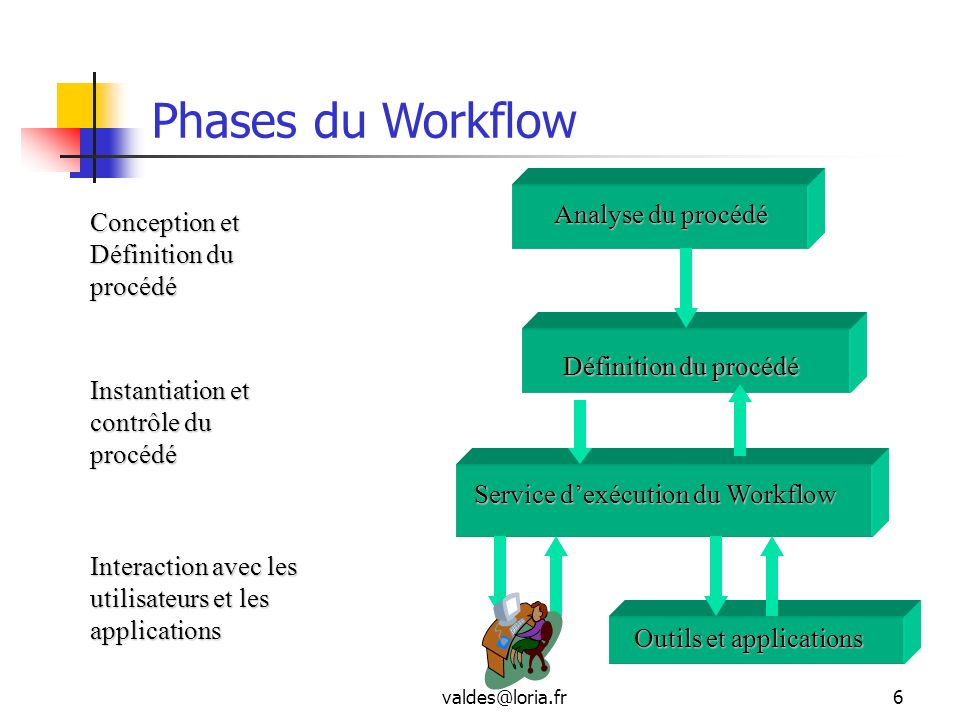 valdes@loria.fr6 Phases du Workflow Analyse du procédé Conception et Définition du procédé Définition du procédé Instantiation et contrôle du procédé