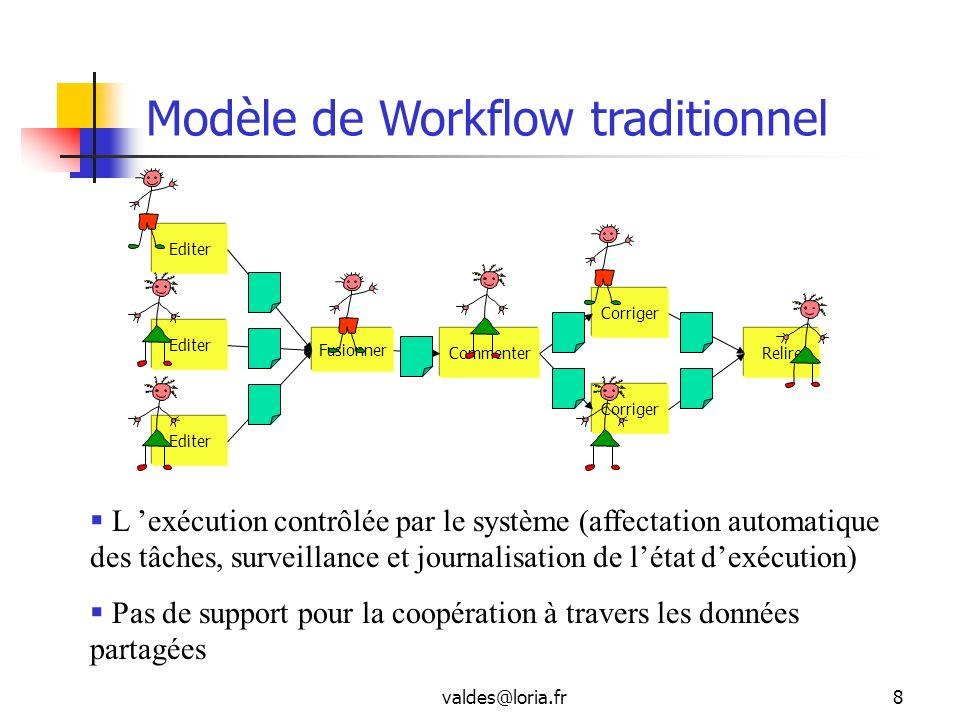 valdes@loria.fr8 Editer Corriger Editer Fusionner Editer Relire Corriger Commenter L exécution contrôlée par le système (affectation automatique des t