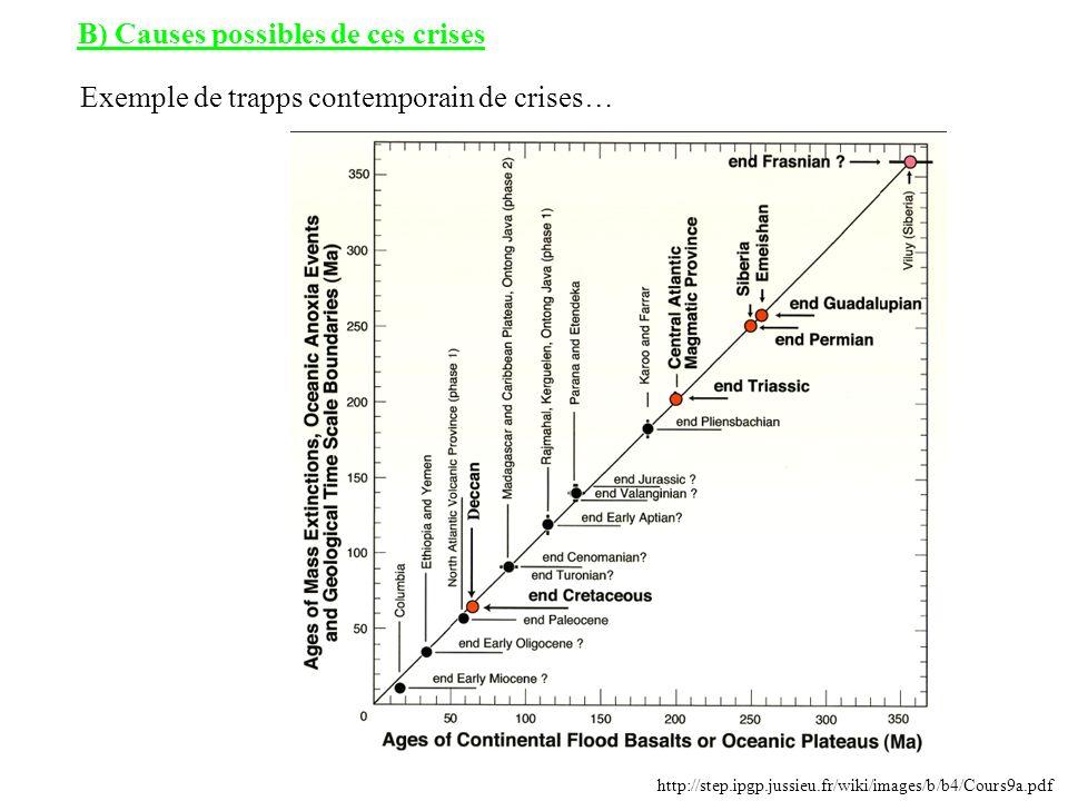 http://step.ipgp.jussieu.fr/wiki/images/b/b4/Cours9a.pdf B) Causes possibles de ces crises Exemple de trapps contemporain de crises…