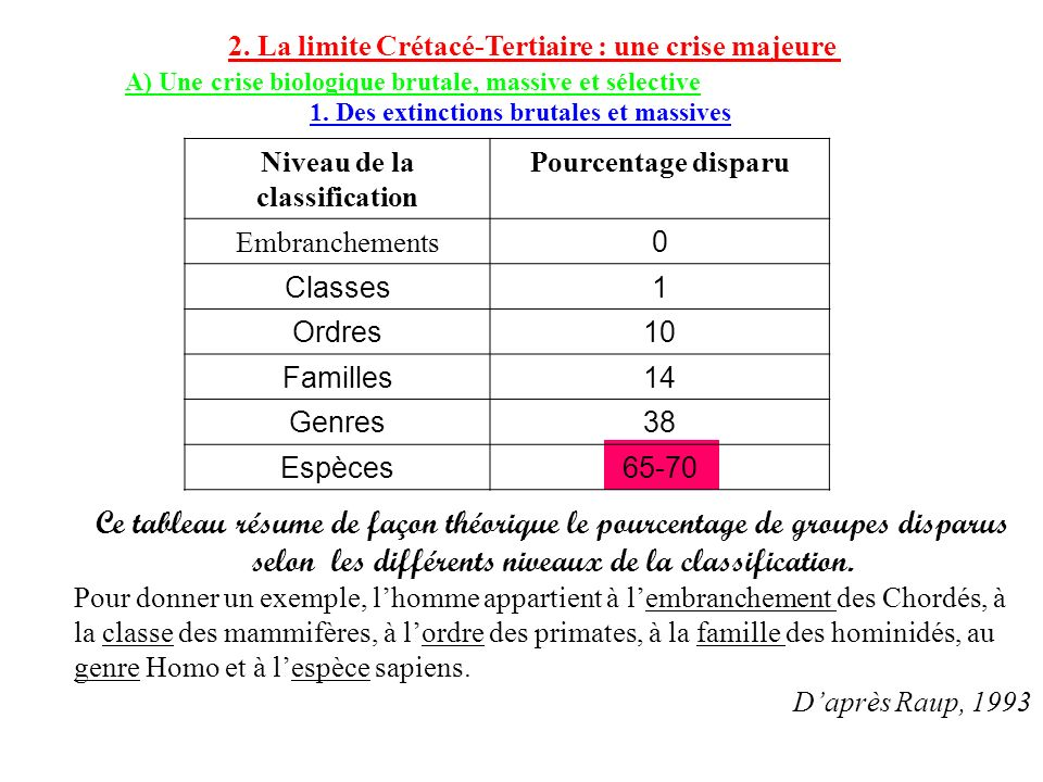 2. La limite Crétacé-Tertiaire : une crise majeure A) Une crise biologique brutale, massive et sélective 1. Des extinctions brutales et massives Nivea