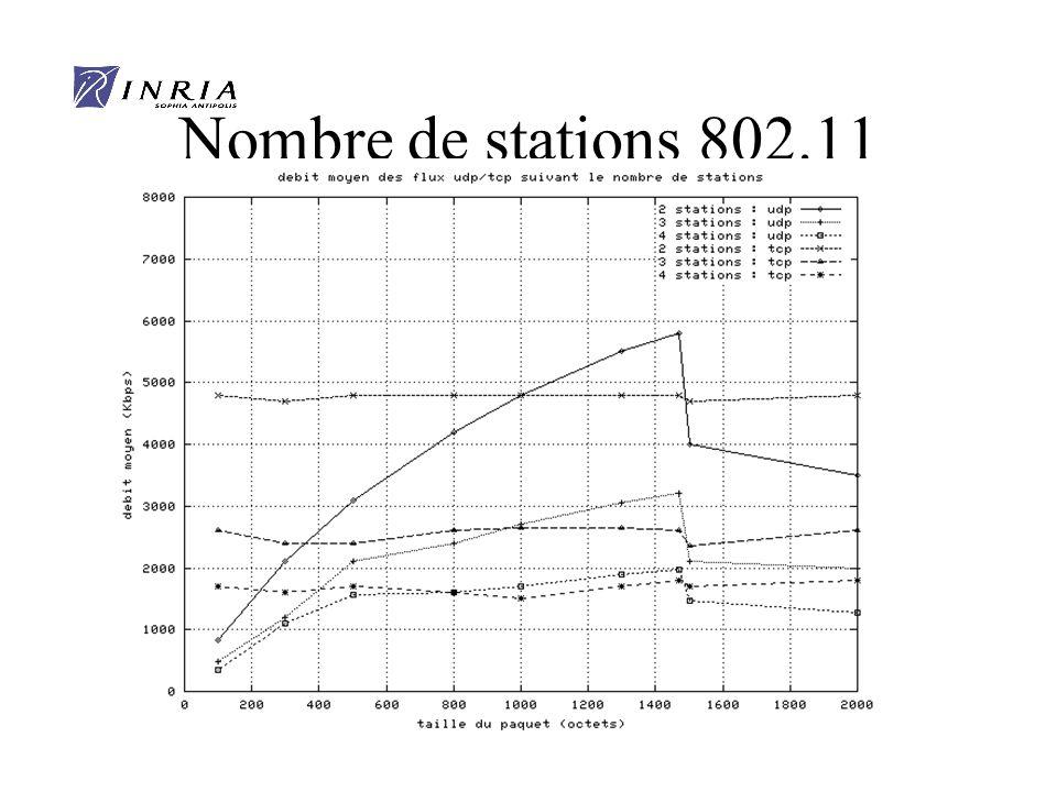 x Nombre de stations 802.11