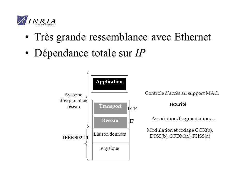 Application Transport Réseau Liaison données Physique Système dexploitation réseau IEEE 802.11 Contrôle daccès au support MAC.