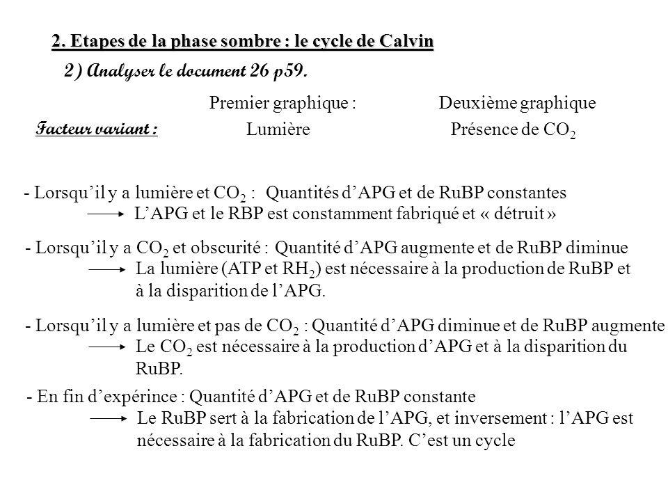 2. Etapes de la phase sombre : le cycle de Calvin 2) Analyser le document 26 p59. Premier graphique : Facteur variant : Deuxième graphique LumièrePrés