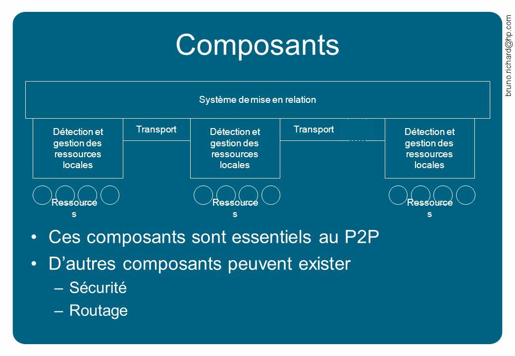 bruno.richard@hp.com Composants Système de mise en relation Détection et gestion des ressources locales Transport Ressource s Ces composants sont esse