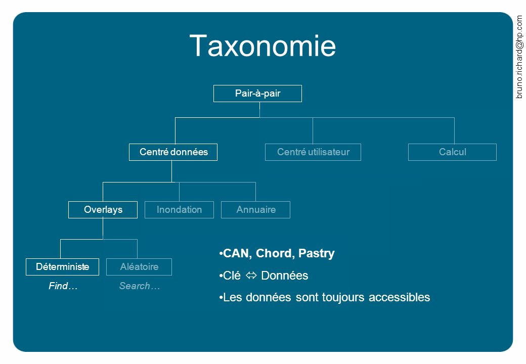 bruno.richard@hp.com Search… Taxonomie Pair-à-pair CalculCentré donnéesCentré utilisateurOverlaysInondationAnnuaireDéterministeAléatoire CAN, Chord, P